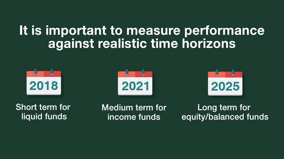 What affects the performance of a Mutual Fund?