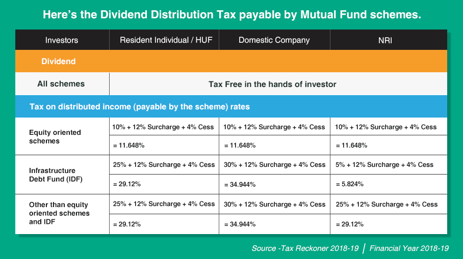 What is dividend distribution tax?