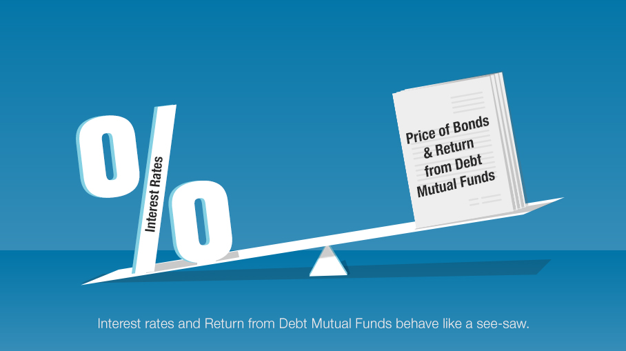 How do interest rate changes affect my return from Debt Funds?