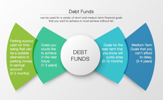 Are Debt Funds suitable for my Financial Goals?