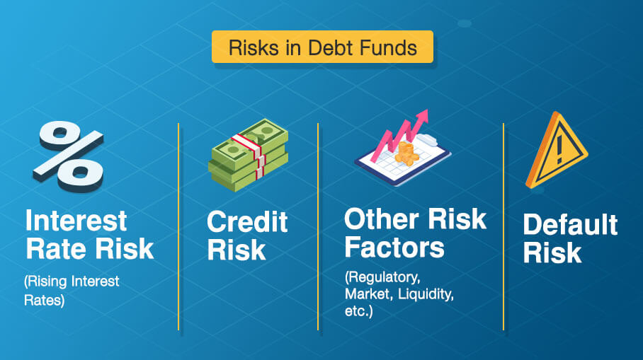 What are the risk involved in Debt Funds?
