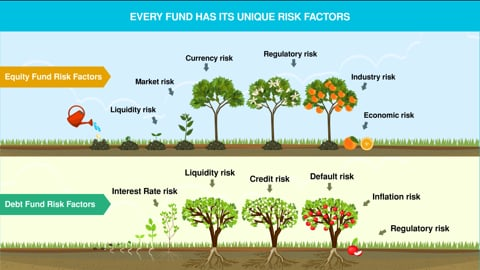 Do Equity and Debt Funds have different Risk Factors?
