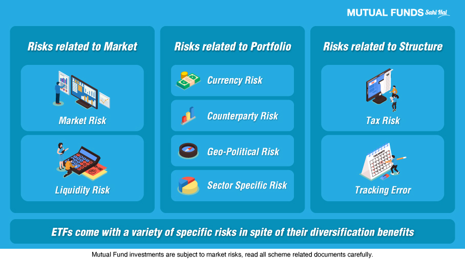 What are the risks of investing in ETFs?