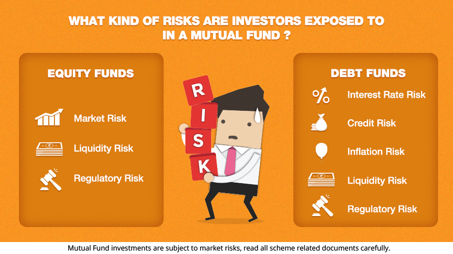 What kind of risks are investors exposed to in a Mutual Fund?