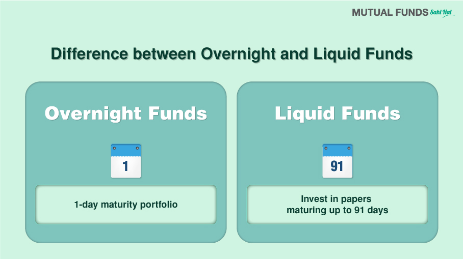 How are Overnight Funds different from Liquid Funds?