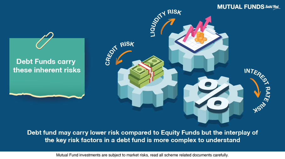 Risk factors of Debt Funds