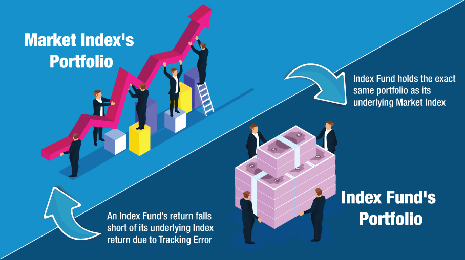risks associated with Index Funds