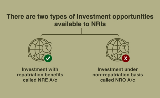 Can NRIs invest in Mutual Funds in India?