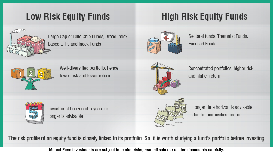 Which type of Equity Fund has the lowest risk and which has the highest?