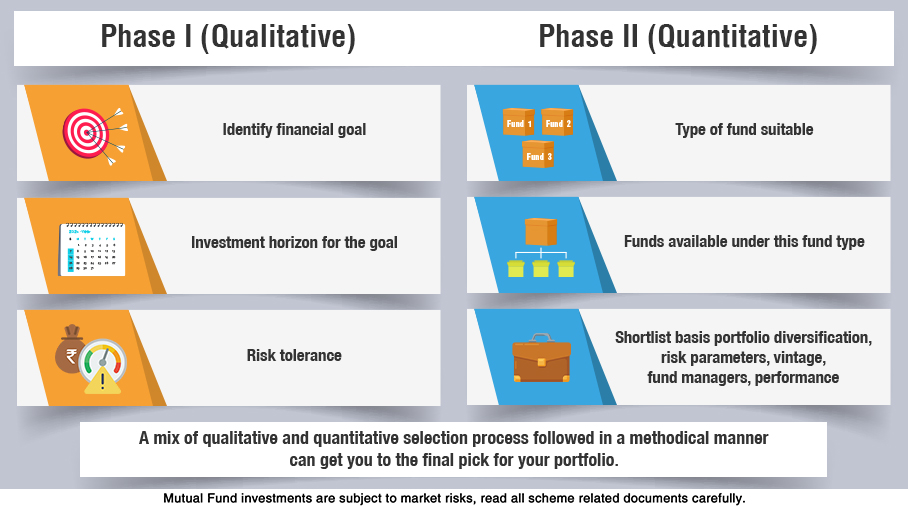 What information and risk parameters should one consider before investing in an equity fund?