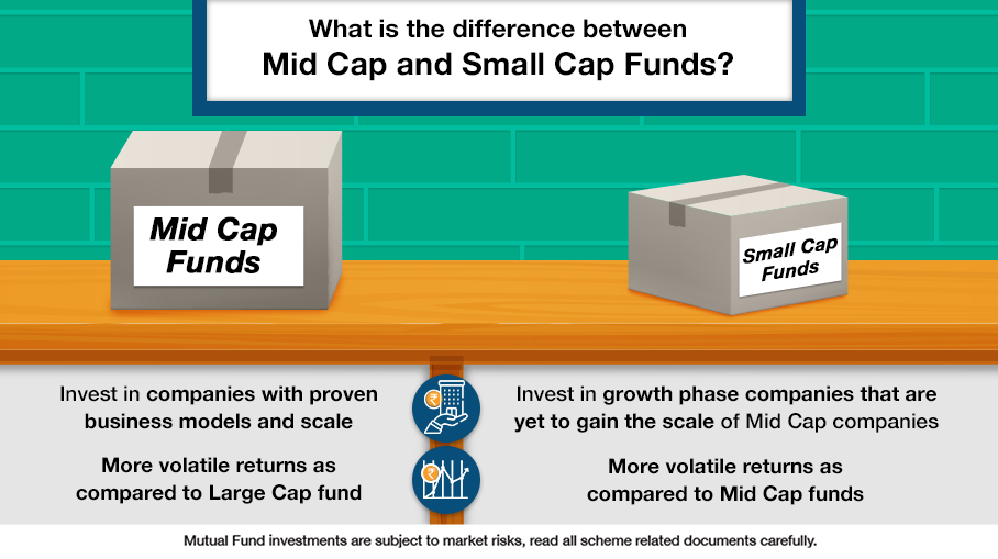 What is the difference between Mid-cap and Small-cap Funds?