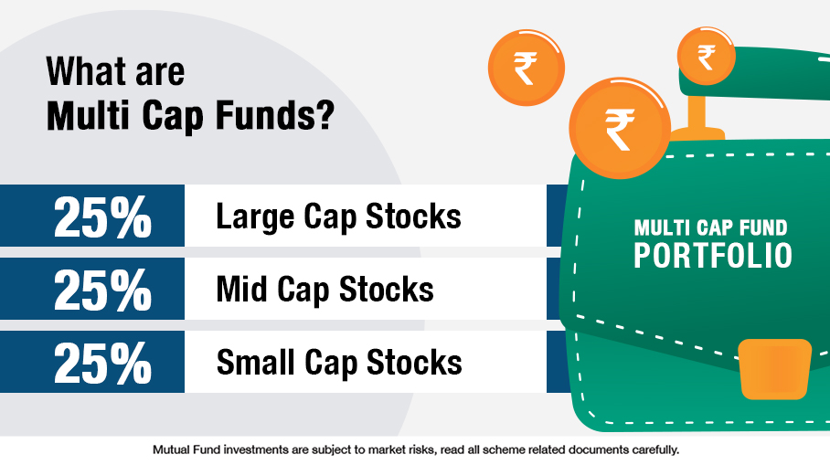 What are Multi Cap Funds?