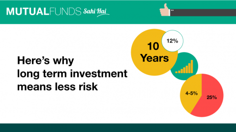 Does long term mean less risk?
