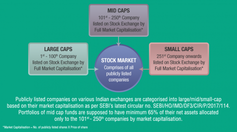 What are Mid Cap Funds?