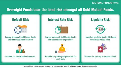 How Safe are Overnight Funds?