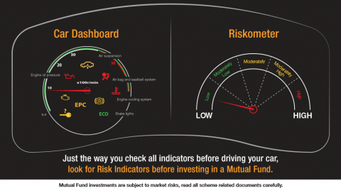 What are the indicators of risk in a Mutual Fund Scheme
